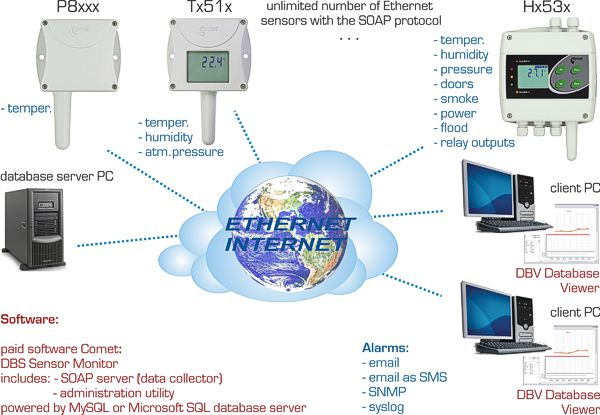 www online Ethernet thermometer